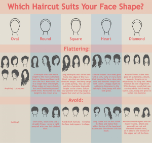hairstyle to suit face shape chart