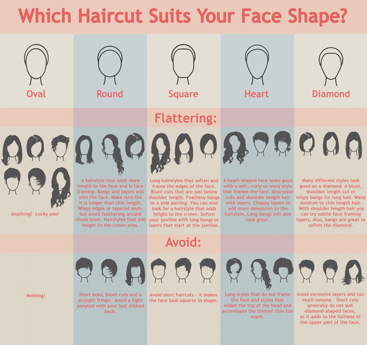 face shape hairstyle chart
